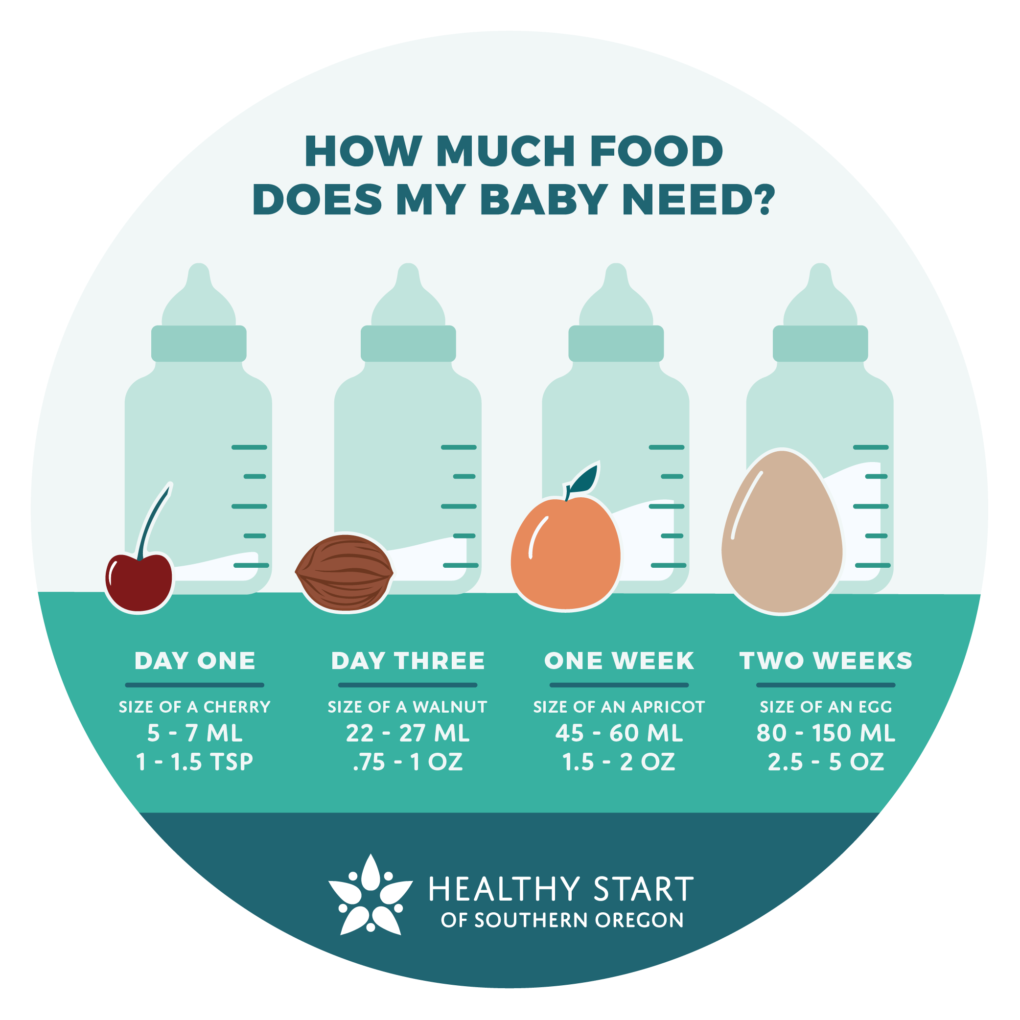 How much milk does my baby need?